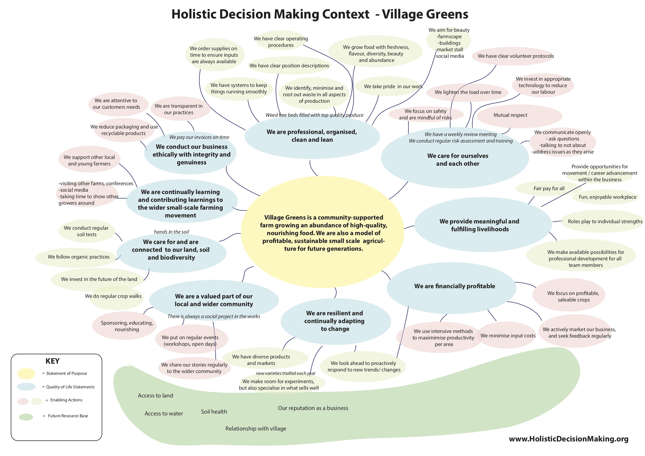 Examples – Holistic Decision Making